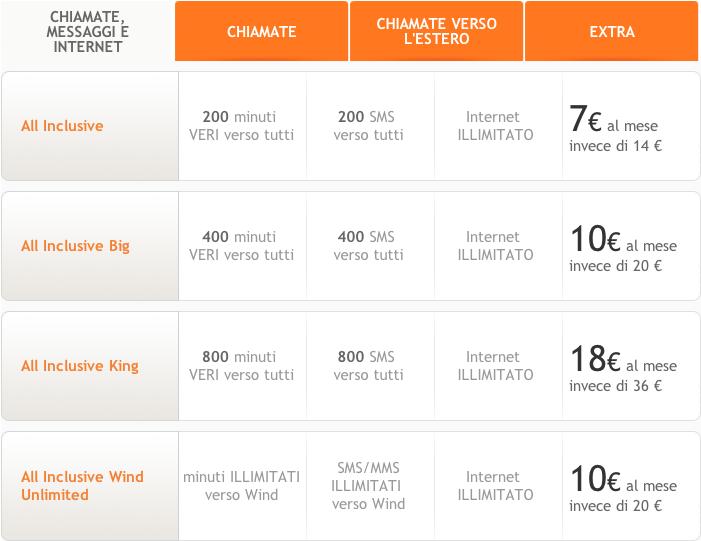 Wind vs H3G le offerte migliori per il tuo smartphone