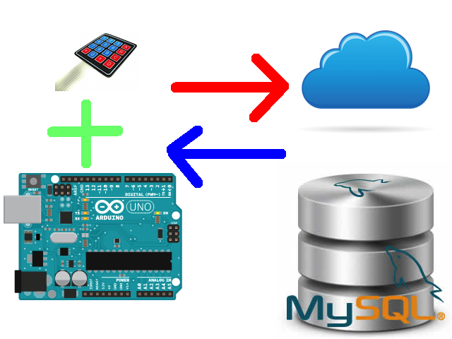 Lezione 17: Come far interagire Arduino con KeyPad e DB MySQL