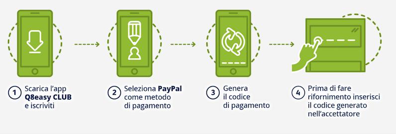 Con Q8 si può pagare il rifornimento direttamente dallo smartphone