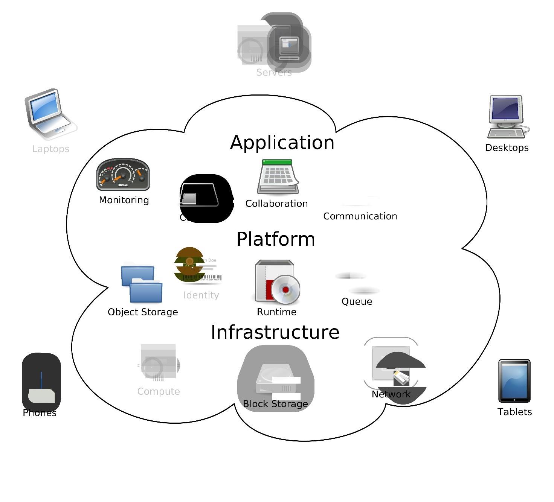 I servizi cloud più attuali del momento