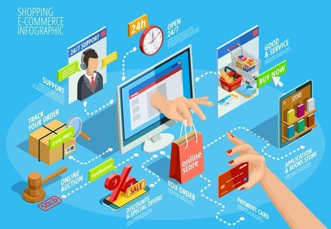 Le migliori app per fare acquisti sicuri online